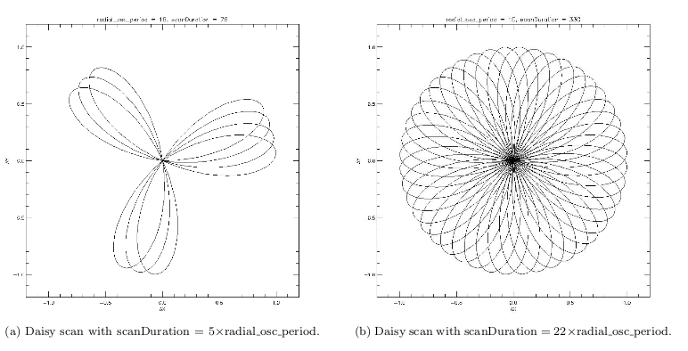daisy explanation